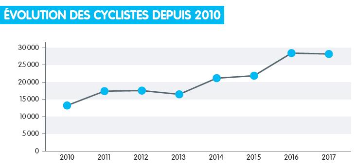 évolution vélos