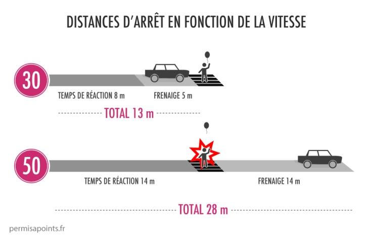 distances-darret-vitesse